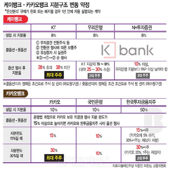 """""""KT·카카오, 인터넷은행 장악위한 '꼼수계약' 있었다"""""""